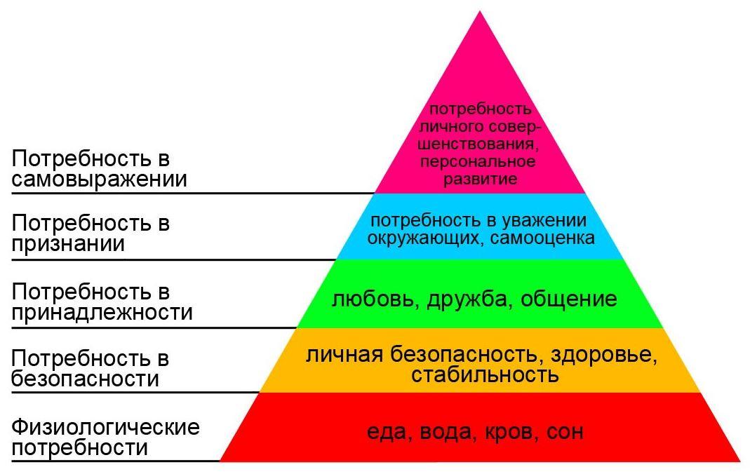 Пирамида Маслоу